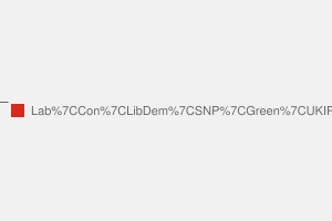2010 General Election result in East Lothian